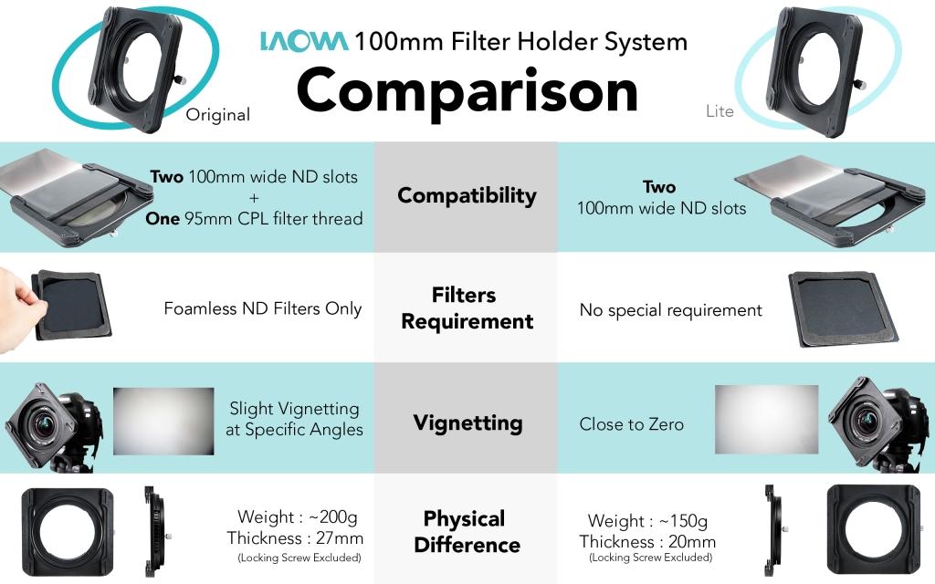 Laowa 100m Filter Holder